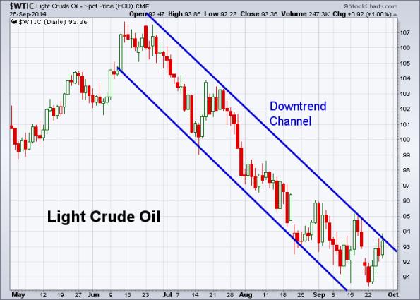 Oil 9-26-2014