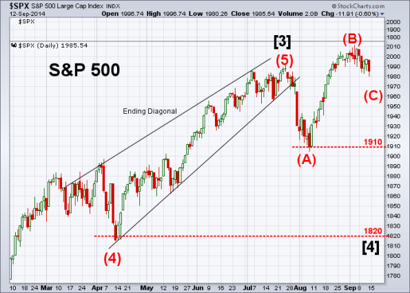 SPX Elliott Wave 9-12-2014 (Daily)