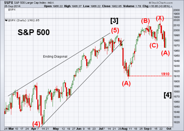 SPX Elliott Wave 9-26-2014 (Daily)