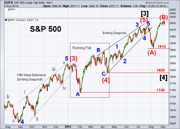 SPX Elliott Wave 9-5-2014 (Daily)