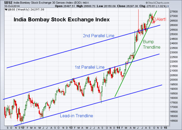 BSE 10-10-2014 (Weekly)