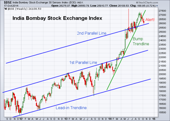 BSE 10-17-2014 (Weekly)