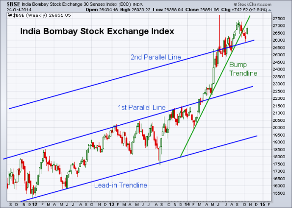 BSE 10-24-2014 (Weekly)