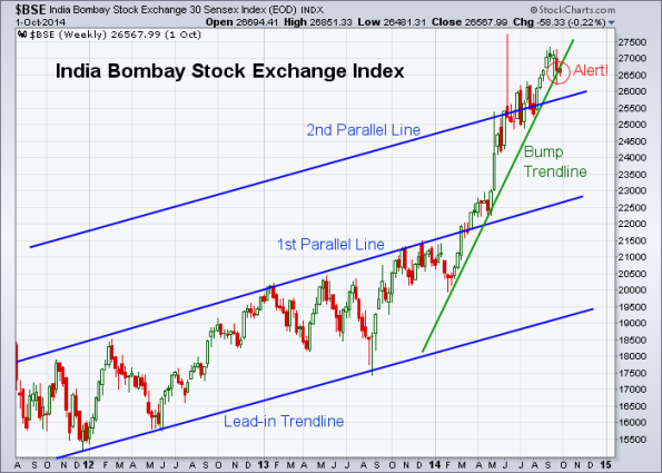 BSE 10-3-2014 (Weekly)