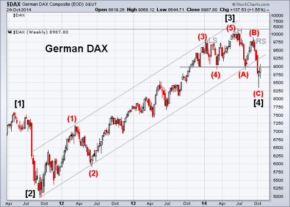 DAX 10-24-2014 (Weekly)