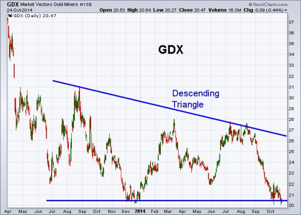 GDX 10-24-2014