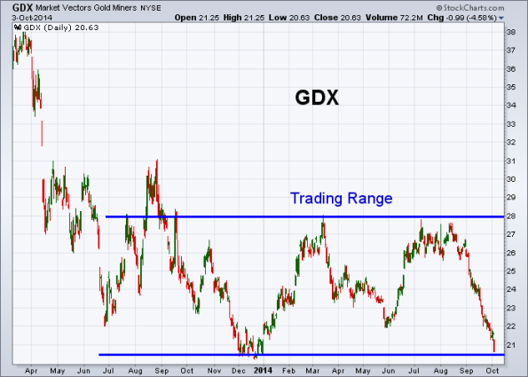 GDX 10-3-2014