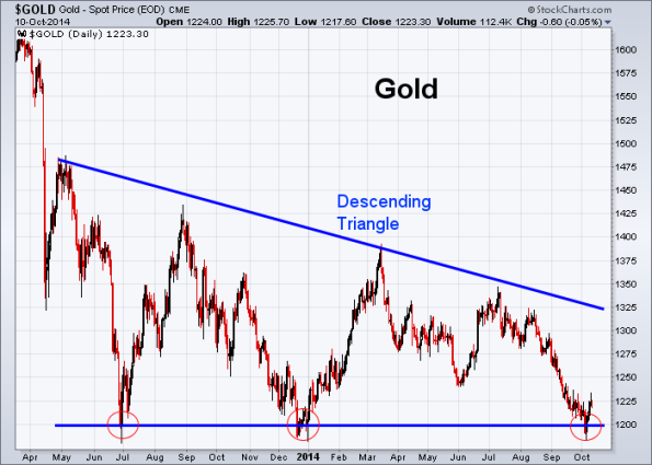 GOLD 10-10-2014