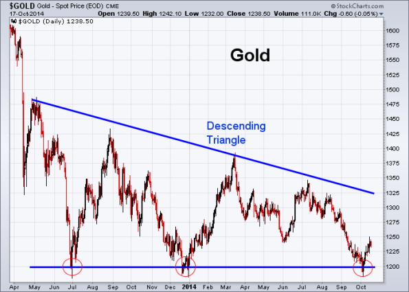 GOLD 10-17-2014