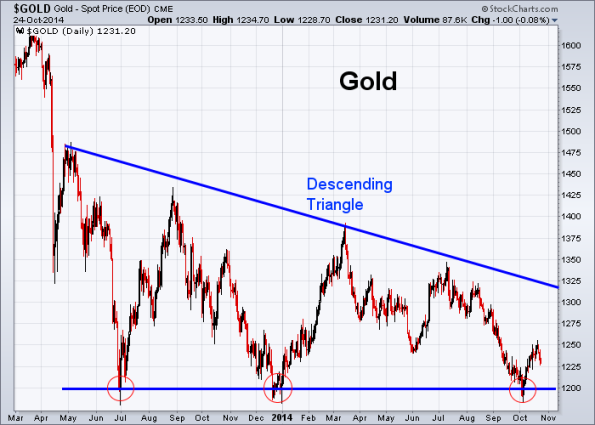GOLD 10-24-2014