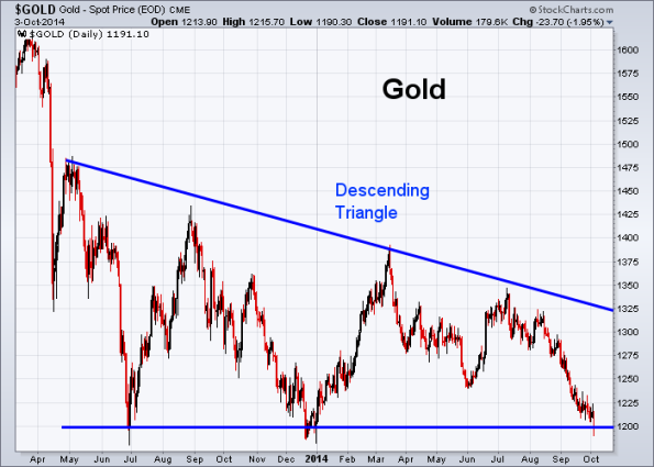 GOLD 10-3-2014