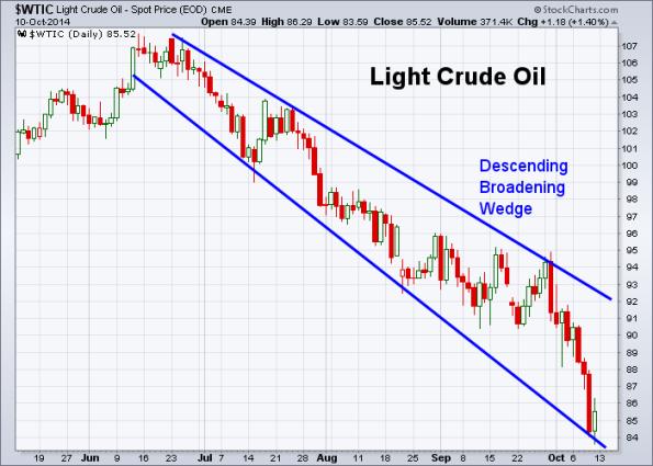 Oil 10-10-2014
