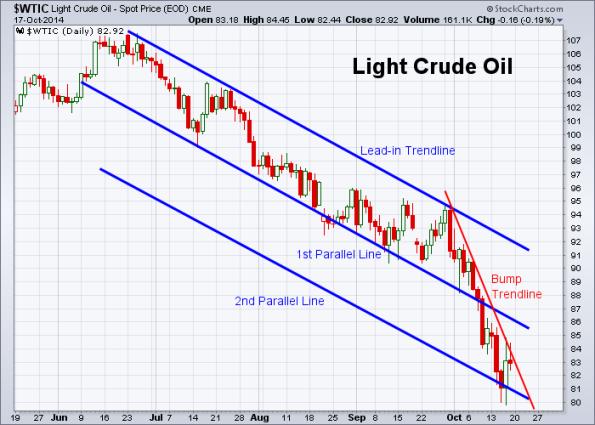 Oil 10-17-2014
