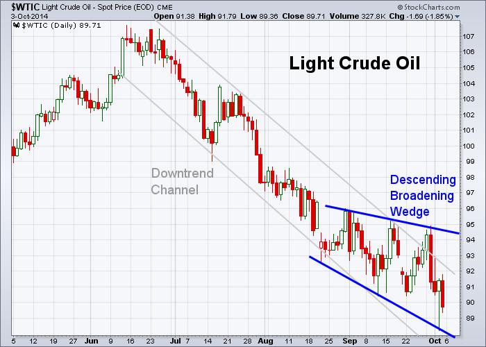 Oil 10-3-2014