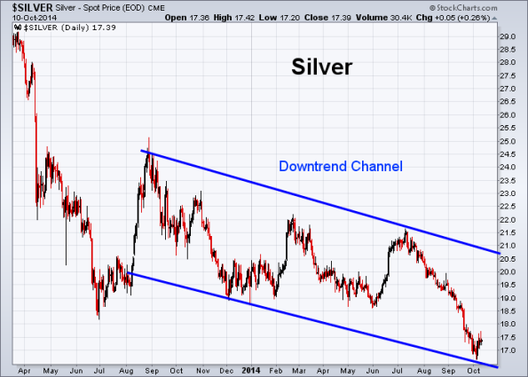 Silver 10-10-2014