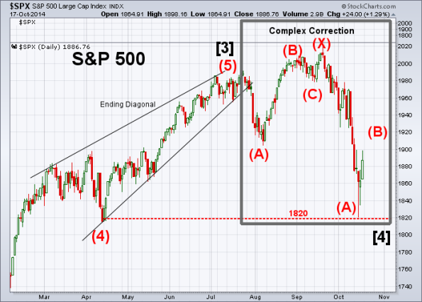 SPX Elliott Wave 10-17-2014