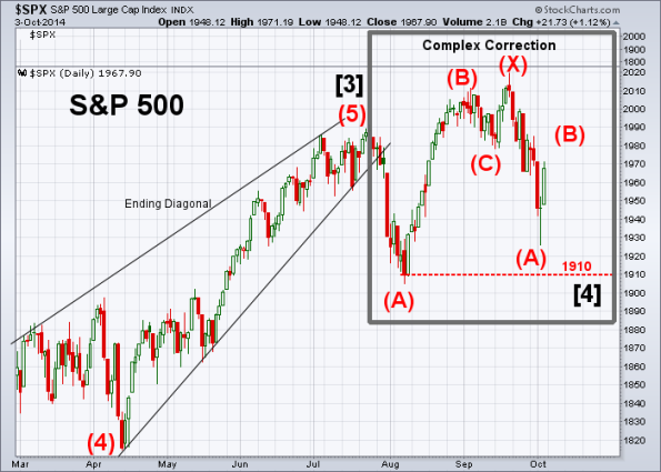 SPX Elliott Wave 10-3-2014