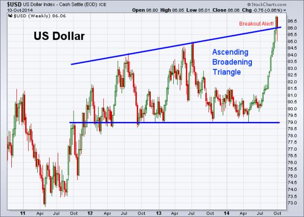 USD 10-10-2014