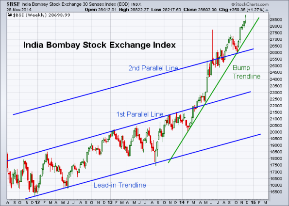 BSE 11-28-2014 (Weekly)