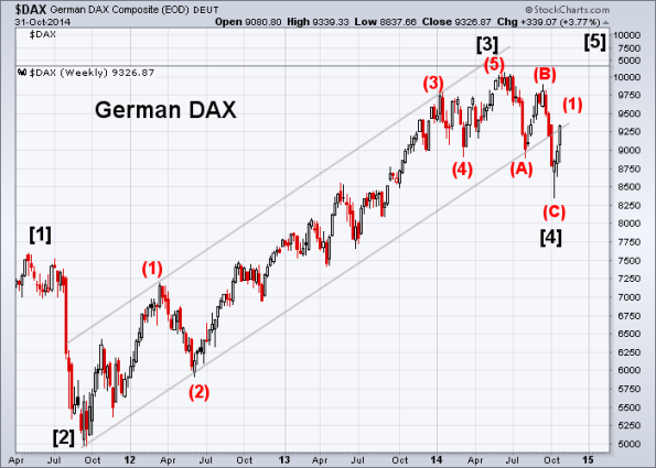 DAX 10-31-2014 (Weekly)