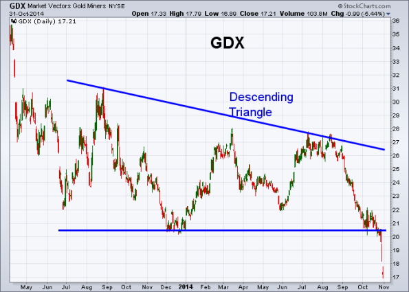GDX 10-31-2014