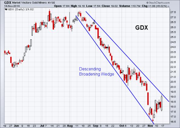GDX 11-12-2014