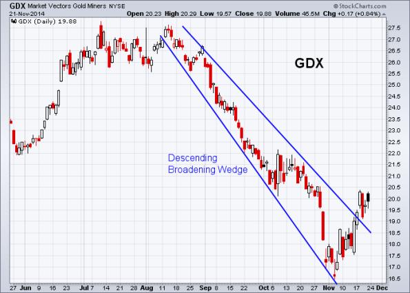 GDX 11-21-2014
