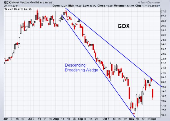 GDX 11-28-2014