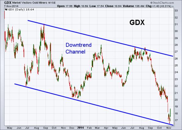 GDX 11-7-2014