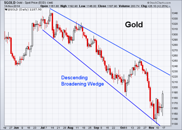 GOLD 11-14-2014