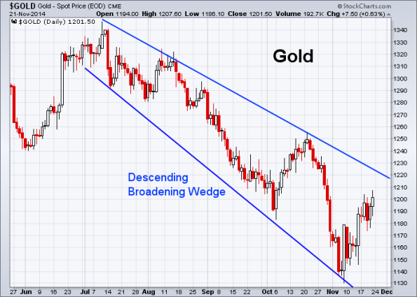 GOLD 11-21-2014