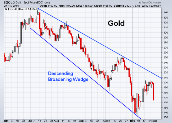 GOLD 11-28-2014