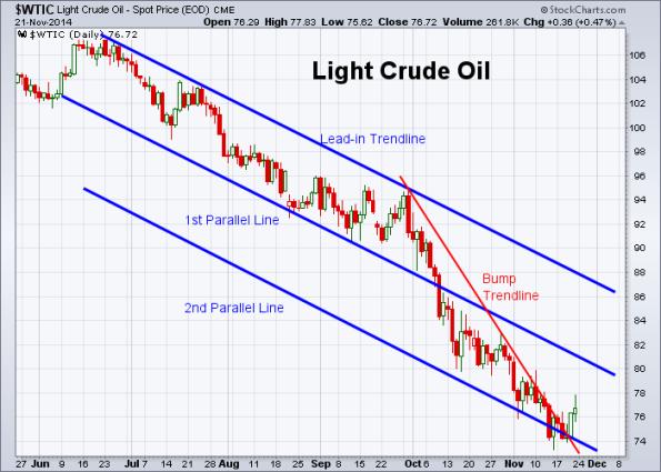 Oil 11-21-2014