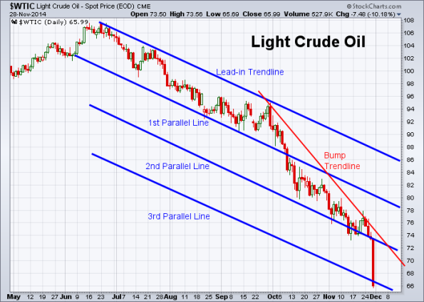 Oil 11-28-2014