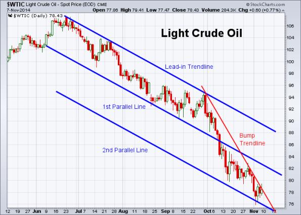 Oil 11-7-2014