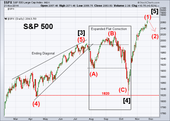 SPX Elliott Wave 11-21-2014