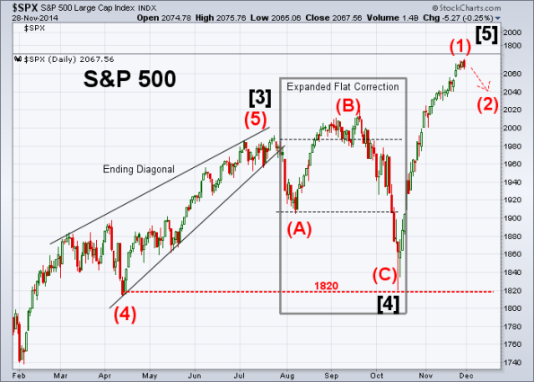 SPX Elliott Wave 11-28-2014