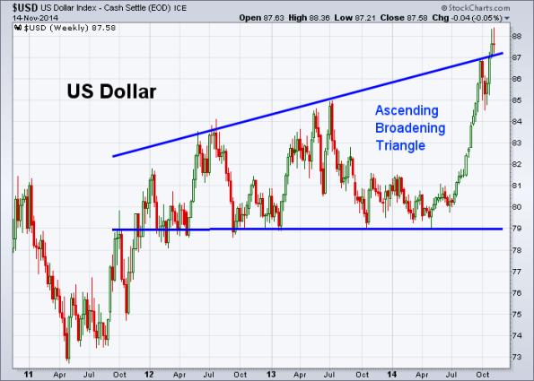 USD 11-14-2014 (Weekly)