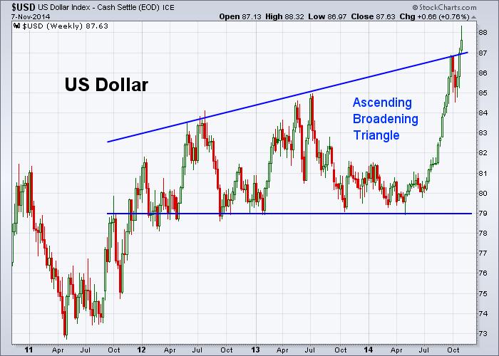 USD 11-7-2014 (Weekly)