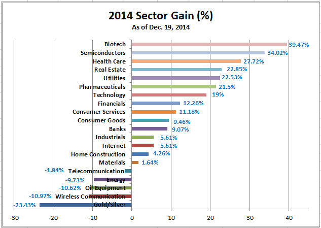 2014 Sector Gain (12-19-2014)