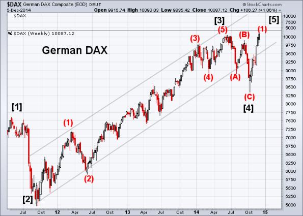 DAX 12-5-2014 (Weekly)