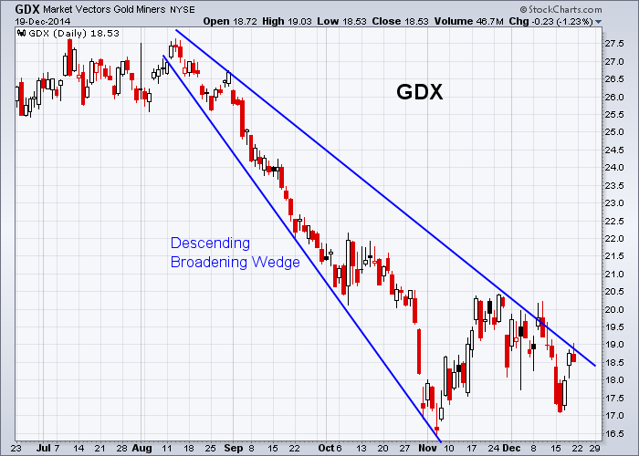 GDX 12-19-2014