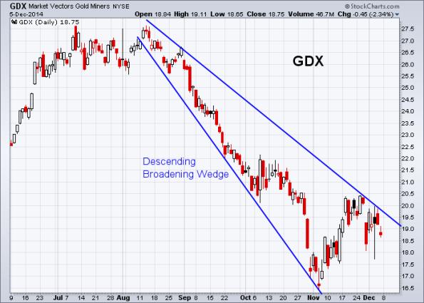 GDX 12-5-2014