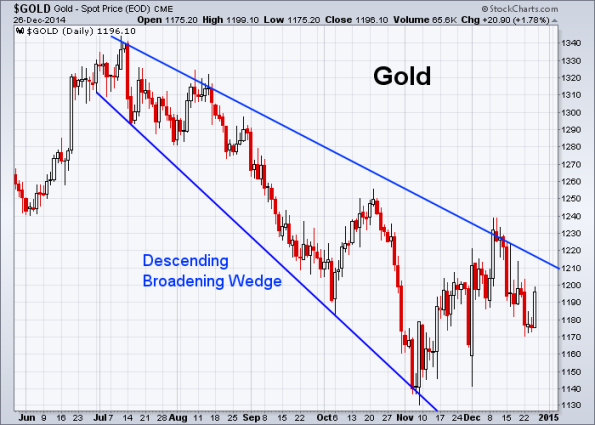 GOLD 12-26-2014