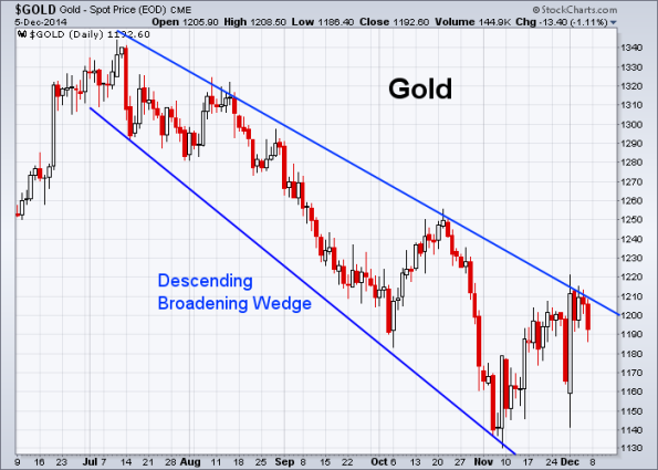 GOLD 12-5-2014