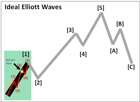 Ideal Elliott Waves (Chinese Market)