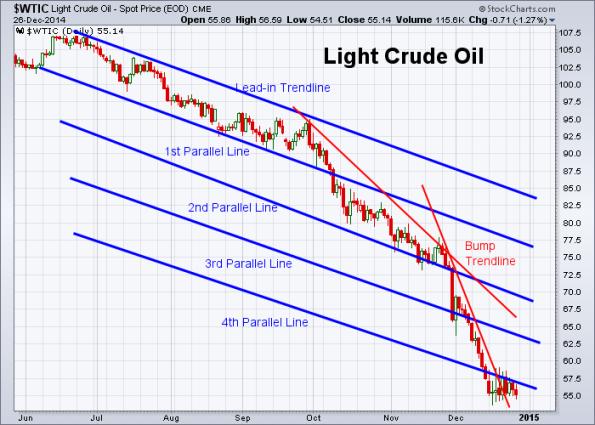 Oil 12-26-2014