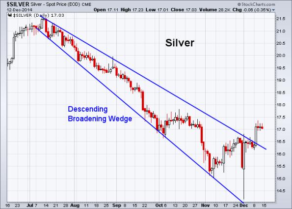 Silver 12-12-2014