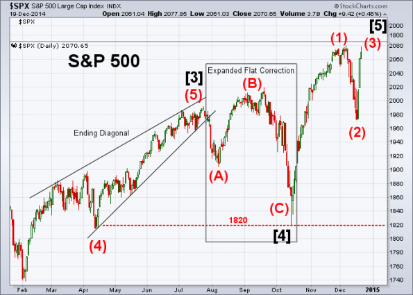 SPX Elliott Wave 12-19-2014