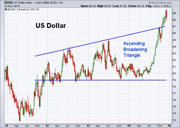 USD 12-12-2014 (Weekly)
